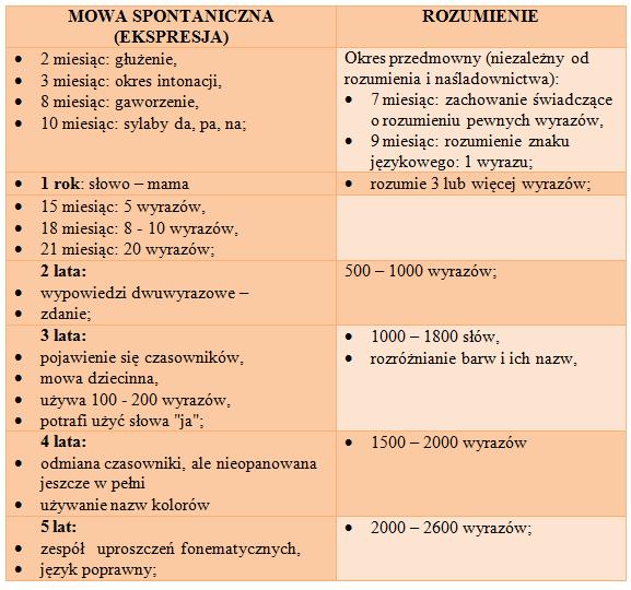 Etapy prawidłowego rozwoju mowy dziecka – PrimoPsyche